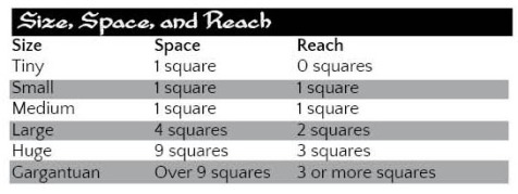 Size Space and Reach Table